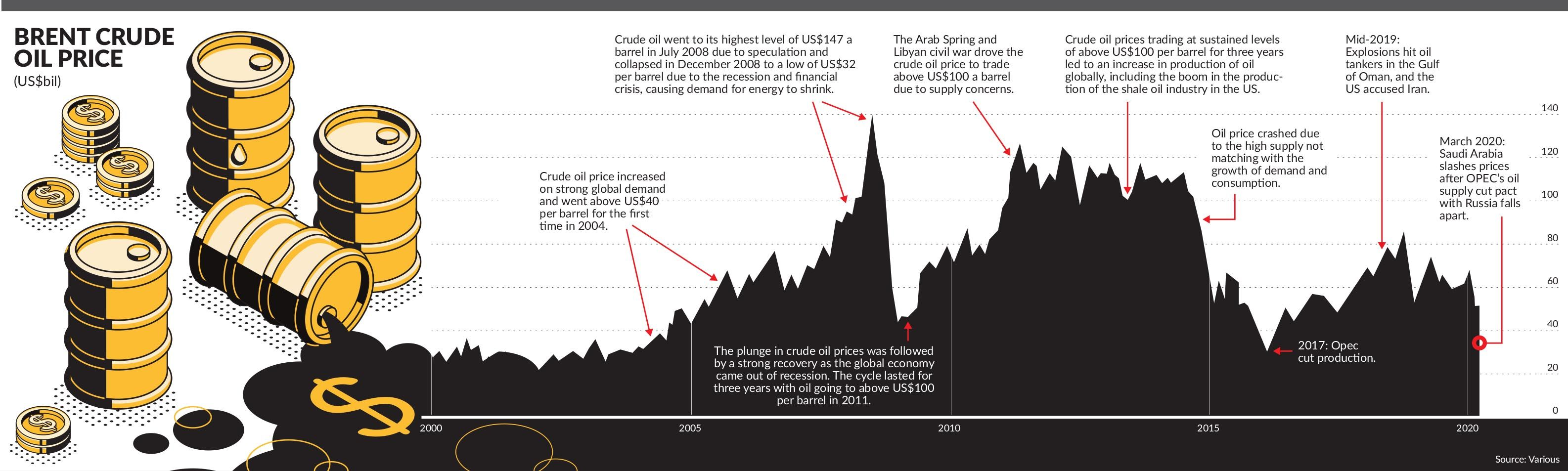 Oil Market Mayhem Adds Fears To Economic Growth The Star