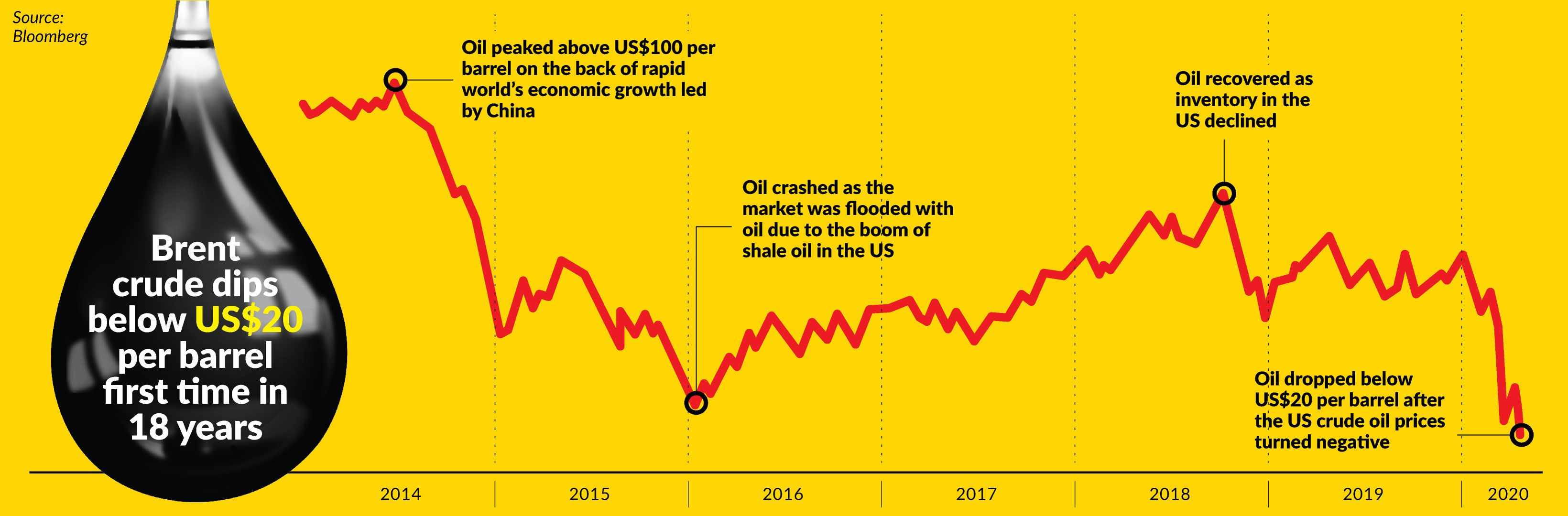 Economic Concerns As Oil Hits Us 20 The Star